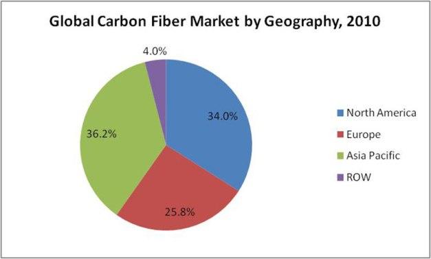 Carbon-Fiber-Market